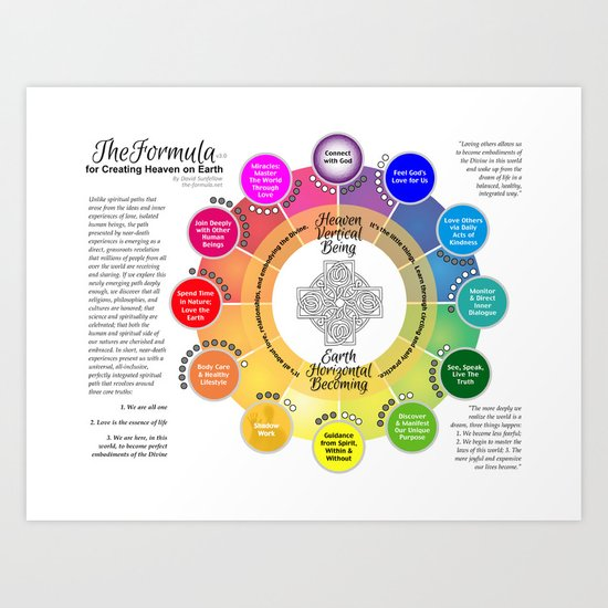 The Formula for Creating Heaven on Earth, v3.0 Art Print