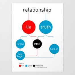 Relationship infographic Art Print