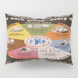 Vintage poster - Food Groups Pillow Sham