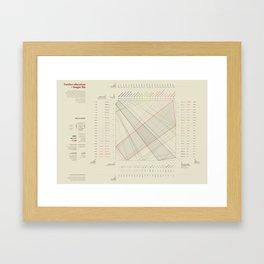 Further education = Longer life (Visual Data 05) Framed Art Print