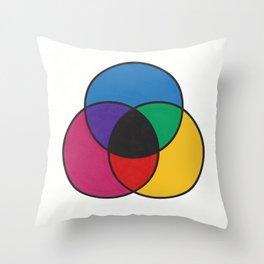 Matthew Luckiesh: The Subtractive Method of Mixing Colors (1921), re-make, interpretation Throw Pillow
