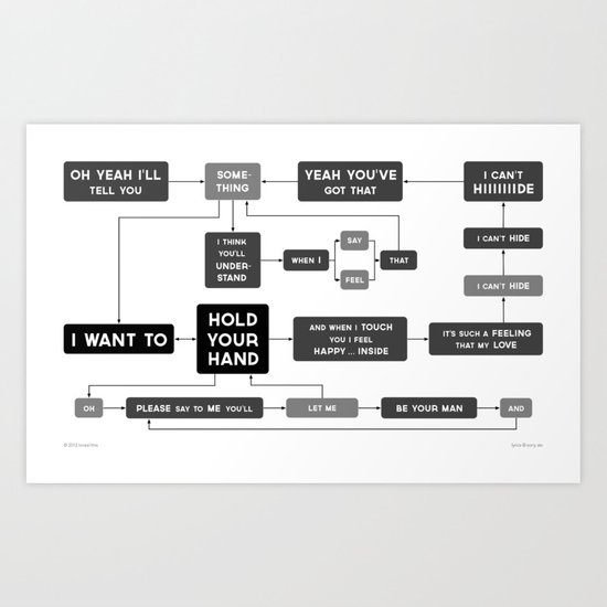 I Want to Hold Your Hand flowchart Art Print
