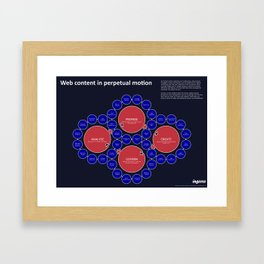 Web content in perpetual motion Framed Art Print