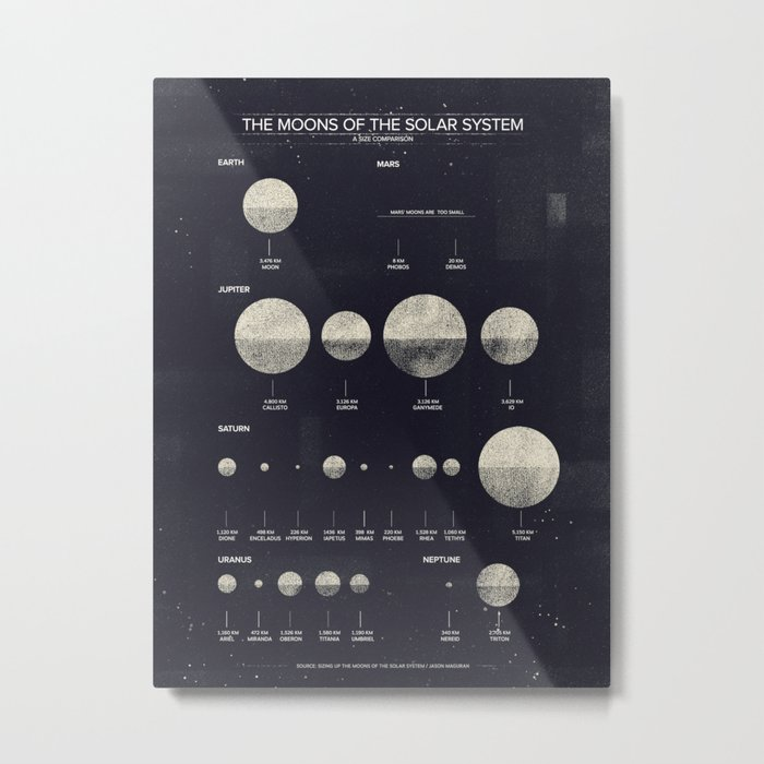 The Moons of the Solar System Metal Print