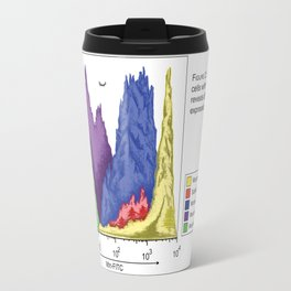 Figure 2: Histogram Travel Mug