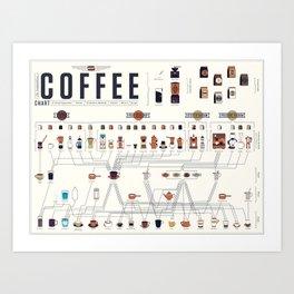 Coffee Periodic Table Chart Art Print