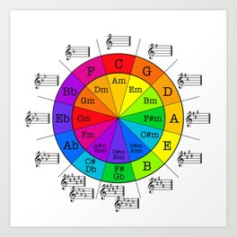 Multi-color Circle of Fourths/Fifths Kunstdrucke