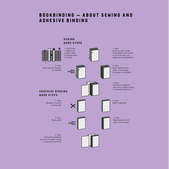 Bookbinding – About Sewing and Adhesive binding (in English) Duvet Cover