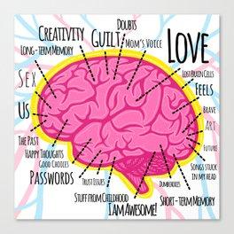 Brain Map Canvas Print