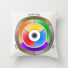 The theory of colouring - Diagram of colour by J. Bacon, 1866, Remake (with text) Throw Pillow